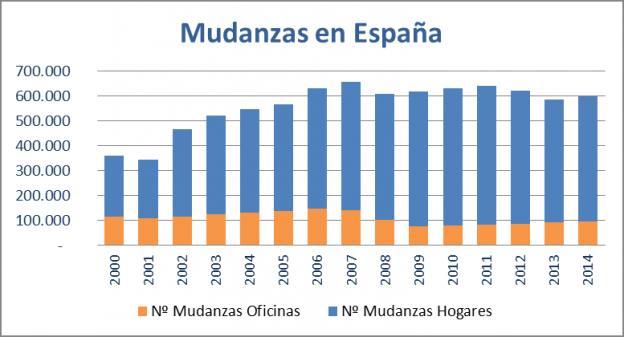 Mudanzas España